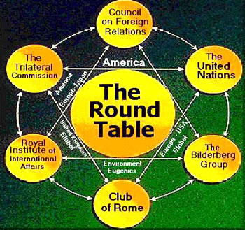 Round Table Groups